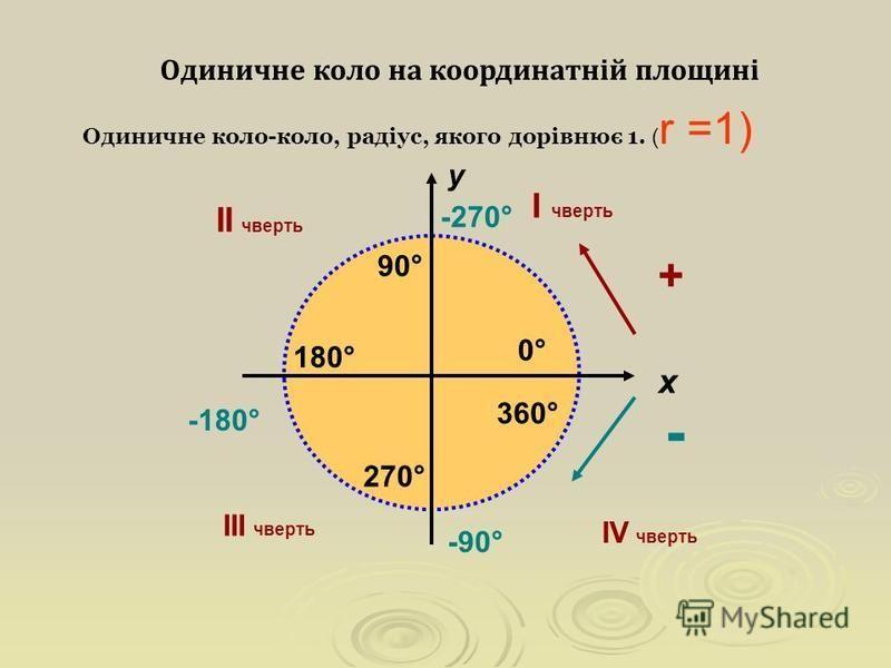 Одиничне коло на координатній площині Одиничне коло-коло, радіус, якого дорівнює 1. ( r =1) + - у х І чверть ІІ чверть ІІІ чверть ІV чверть 0°0° 90° 180° 270° 360° -90° -180° -270°
