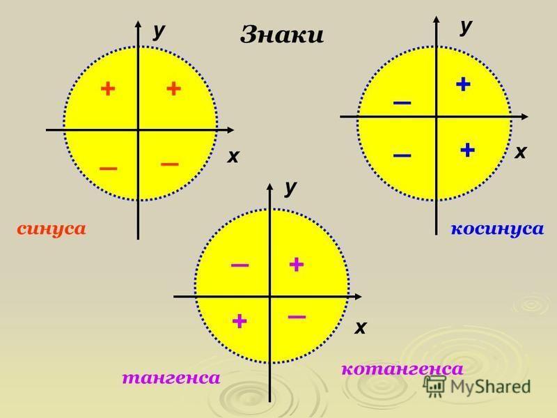 х х х у у у + ++ + + + _ _ _ _ _ _ Знаки синусакосинуса тангенса котангенса