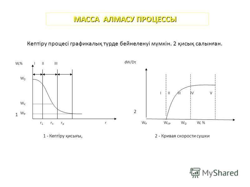 МАССА АЛМАСУ ПРОЦЕССЫ Кептіру процесі графикалық түрде бейнеленуі мүмкін. 2 қисық салынған. I II III IV V W0WKWPW0WKWP W,% I II III r 1 r k r p r W P W KP W O W, % 2 1 dW/Dτ 1 - Кептіру қисығы, 2 - Кривая скорости сушки