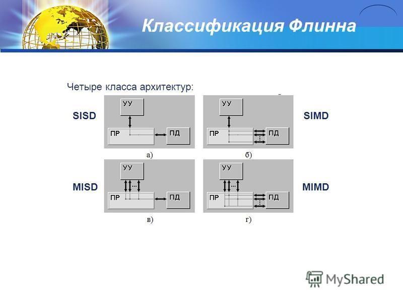 Классификация Флинна Четыре класса архитектур: SISD SIMD MISD MIMD