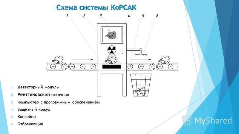 Комплексная рентгеновская система автоматизированного контроля КоРСАК