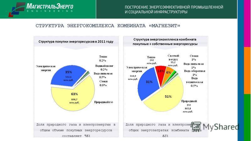 СТРУКТУРА ЭНЕРГОКОМПЛЕКСА КОМБИНАТА «МАГНЕЗИТ» Доля природного газа и электроэнергии в общем объеме покупных энергоресурсов составляет 98% Структура покупки энергоресурсов в 2011 году 63% 35% 51% 31% Доля природного газа и электроэнергии в общих энер