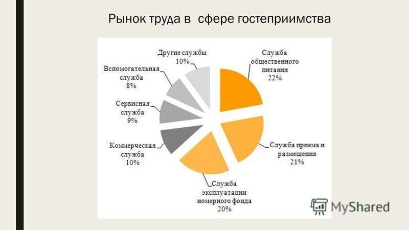 Рынок труда в сфере гостеприимства
