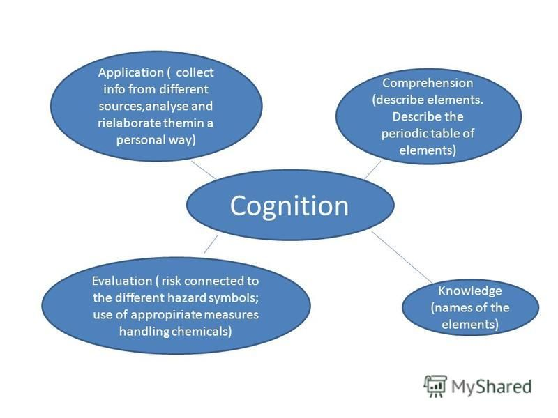 Cognition Application ( collect info from different sources,analyse and rielaborate themin a personal way) Evaluation ( risk connected to the different hazard symbols; use of appropiriate measures handling chemicals) Comprehension (describe elements.