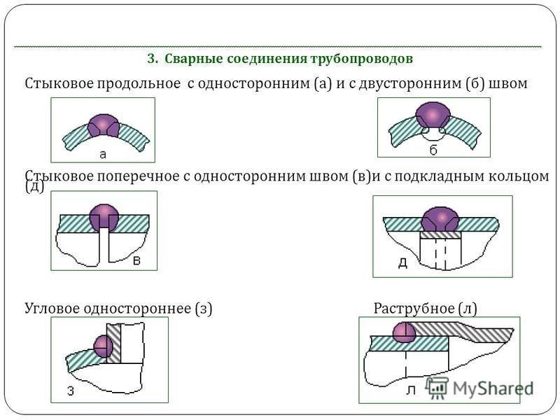 3. Сварные соединения трубопроводов Стыковое продольное с односторонним (а) и с двусторонним (б) швом Стыковое поперечное с односторонним швом (в)и с подкладным кольцом (д) Угловое одностороннее (з) Раструбное (л)