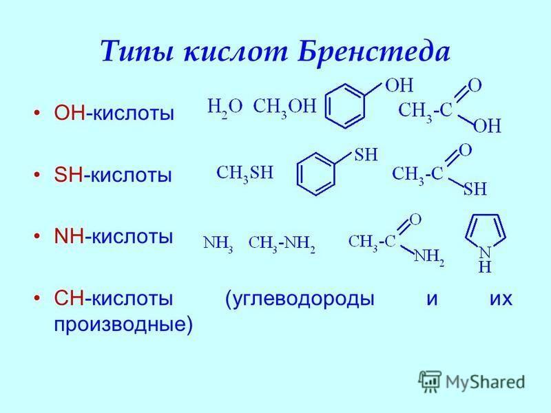 Типы кислот Бренстеда OH-кислоты SH-кислоты NH-кислоты CH-кислоты (углеводороды и их производные)