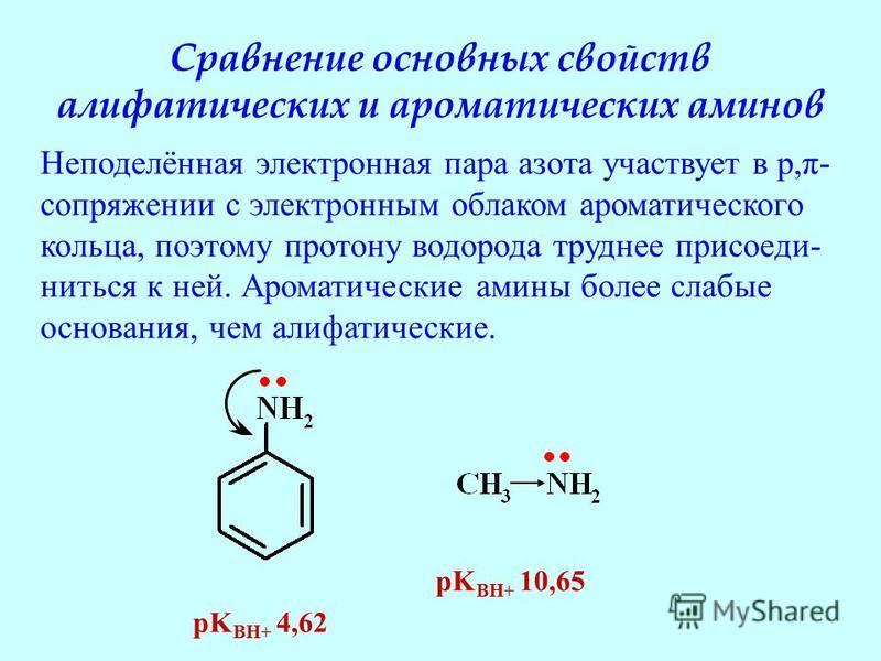Сравнение основных свойств алифатических и ароматических аминов pK BH+ 4,62 pK BH+ 10,65 Неподелённая электронная пара азота участвует в p,π- сопряжении с электронным облаком ароматического кольца, поэтому протону водорода труднее присоеди- ниться к