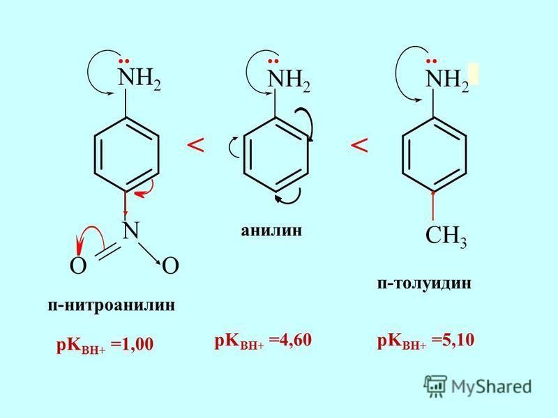 NH 2 N OO CH 3 анилин п-нитроанилин п-толуидин.. < < pK BH+ =1,00 pK BH+ =4,60pK BH+ =5,10