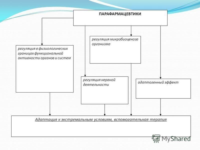 ПАРАФАРМАЦЕВТИКИ регуляция в физиологических границах функциональной активности органов и систем адаптогенный эффект регуляция нервной деятельности регуляция микробиоценоза организма Адаптация к экстремальным условиям, вспомогательная терапия
