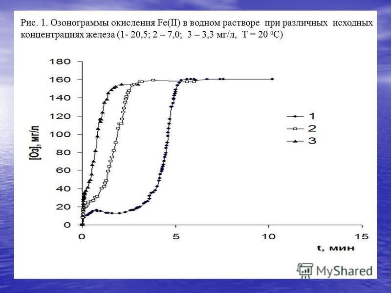 Рис. 1. Озонограммы окисления Fe(II) в водном растворе при различных исходных концентрациях железа (1- 20,5; 2 – 7,0; 3 – 3,3 мг/л, Т = 20 0 C)