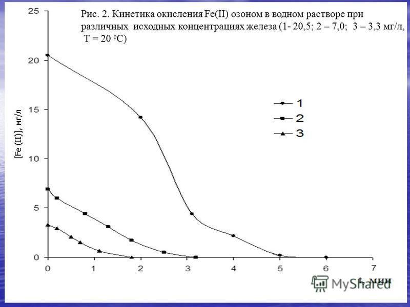 [Fe (II)], мг/л Рис. 2. Кинетика окисления Fe(II) озоном в водном растворе при различных исходных концентрациях железа (1- 20,5; 2 – 7,0; 3 – 3,3 мг/л, Т = 20 0 C)