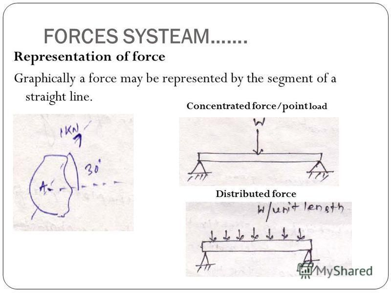 FORCES SYSTEAM……. Representation of force Graphically a force may be represented by the segment of a straight line. Concentrated force/point load Distributed force