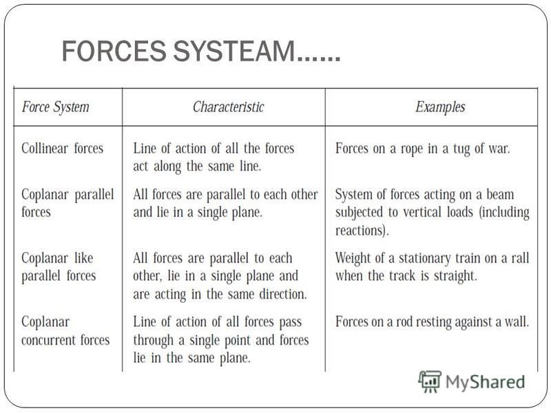 FORCES SYSTEAM……