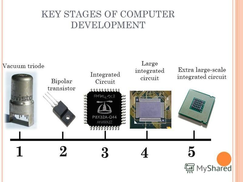 KEY STAGES OF COMPUTER DEVELOPMENT 12 5 43 Vacuum triode Bipolar transistor Integrated Circuit Large integrated circuit Extra large-scale integrated circuit