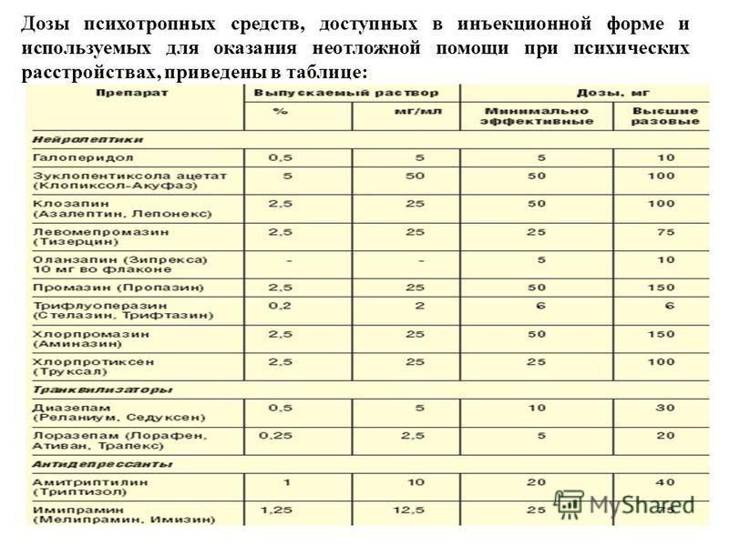 Дозы психотропных средств, доступных в инъекционной форме и используемых для оказания неотложной помощи при психических расстройствах, приведены в таблице: