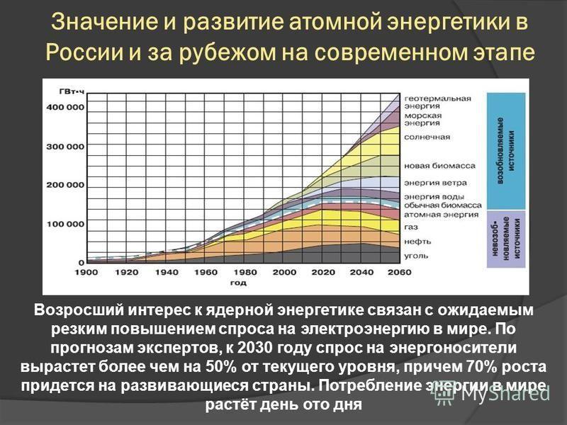 Значение и развитие атомной энергетики в России и за рубежом на современном этапе Возросший интерес к ядерной энергетике связан с ожидаемым резким повышением спроса на электроэнергию в мире. По прогнозам экспертов, к 2030 году спрос на энергоносители