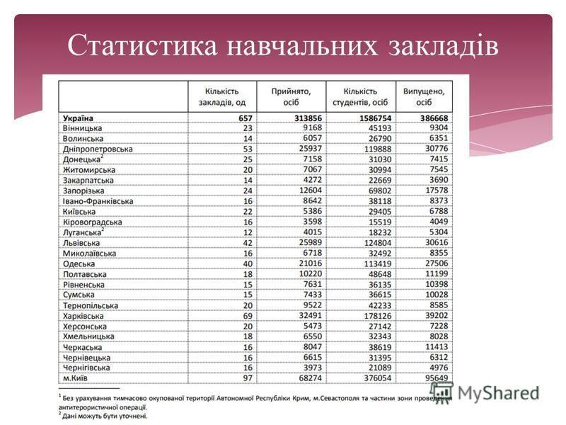 Статистика навчальних закладів