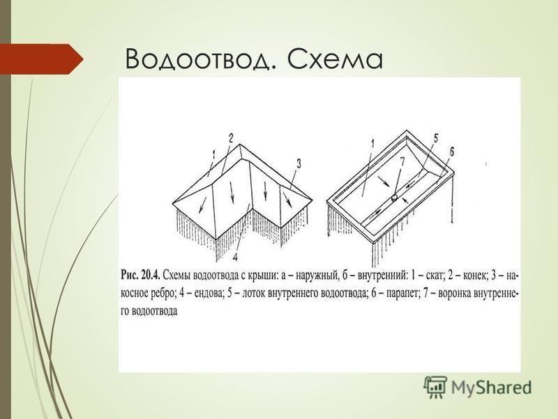Водоотвод. Схема