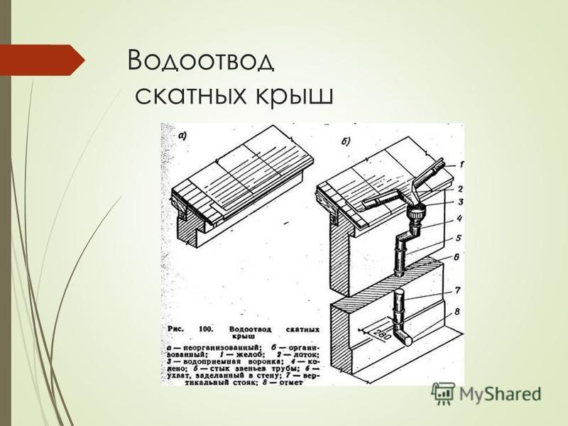 Водоотвод скатных крыш