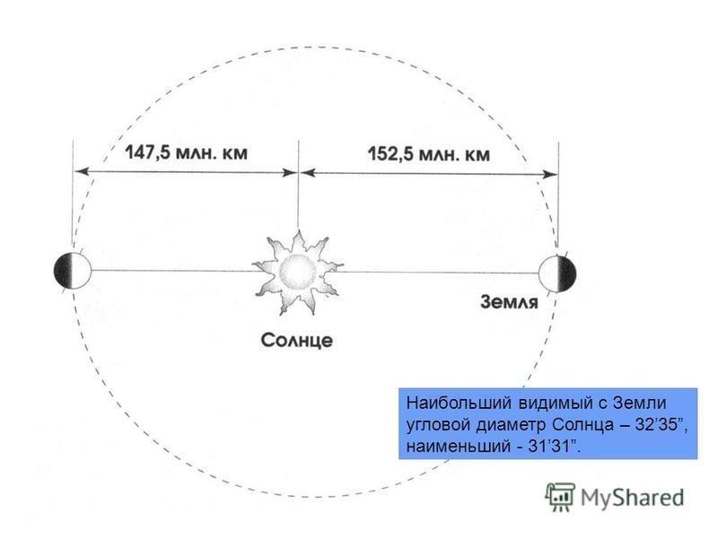 Наибольший видимый с Земли угловой диаметр Солнца – 3235, наименьший - 3131.