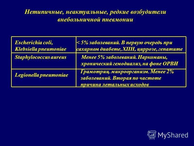Escherichia coli, Klebsiella pneumoniae < 5% заболеваний. В первую очередь при сахарном диабете, ХПН, циррозе, гепатите Staphylococcus aureus Менее 5% заболеваний. Наркоманы, хронический гемодиализ, на фоне ОРВИ Legionella pneumoniae Грамотриц. микро
