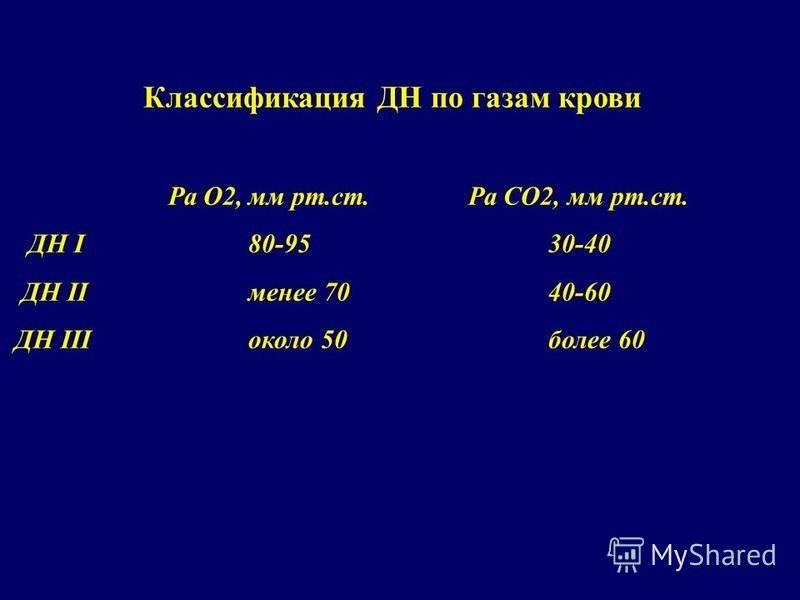 Классификация ДН по газам крови Ра О2,мм рт.ст. Ра СО2, мм рт.ст. ДН I80-95 30-40 ДН IIменее 70 40-60 ДН IIIоколо 50 более 60