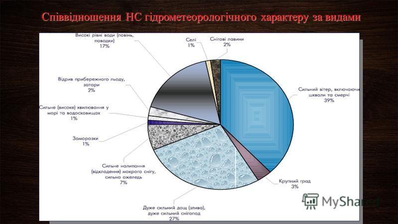 Співвідношення НС гідрометеорологічного характеру за видами
