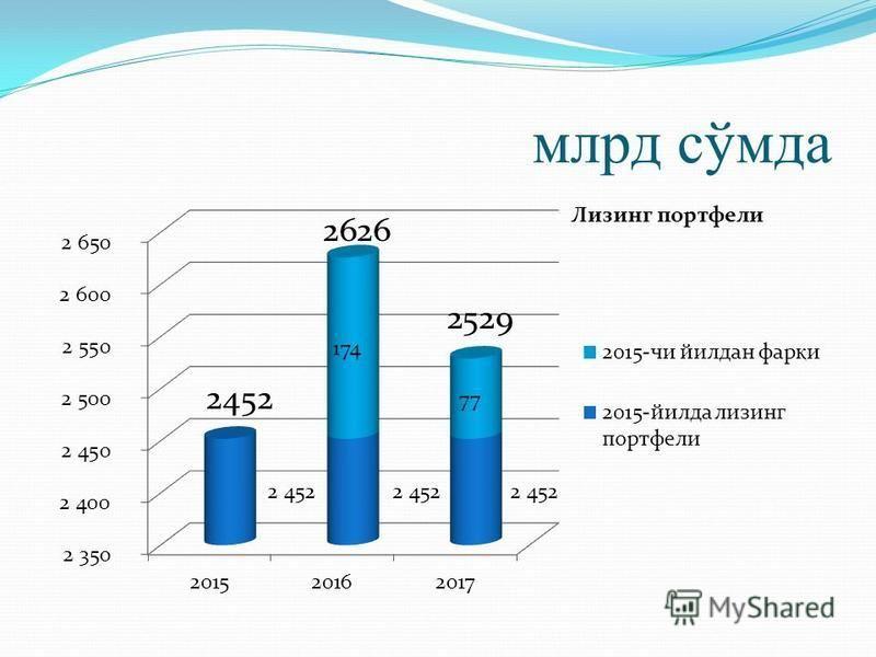 млрд сўмда 2626 2529