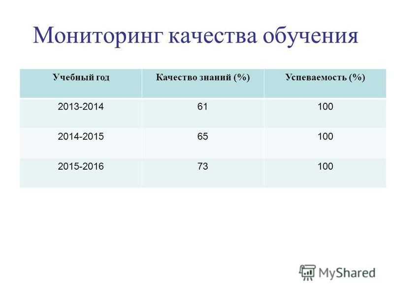 Мониторинг качества обучения Учебный год Качество знаний (%)Успеваемость (%) 2013-201461100 2014-201565100 2015-201673100