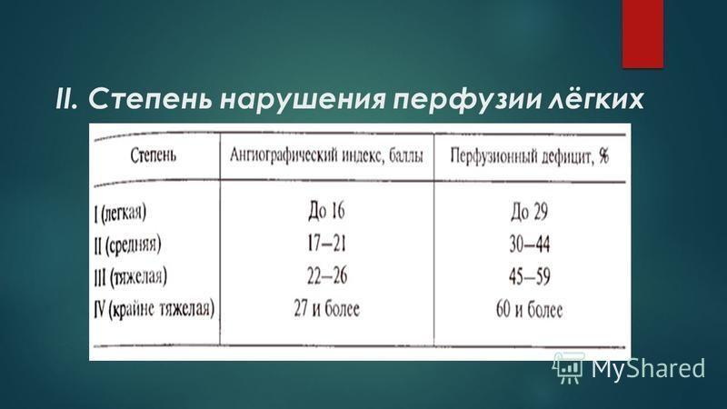 II. Степень нарушения перфузии лёгких