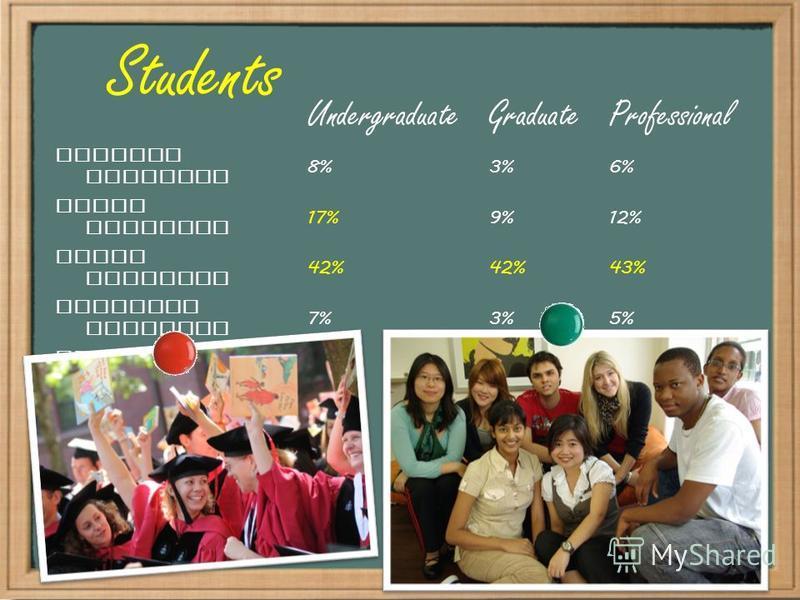 Students UndergraduateGraduateProfessional African American 8%3%6% Asian American 17%9%12% White American 42% 43% Hispanic American 7%3%5% Native American 1%0.2%0.6% International student 11%33%22%