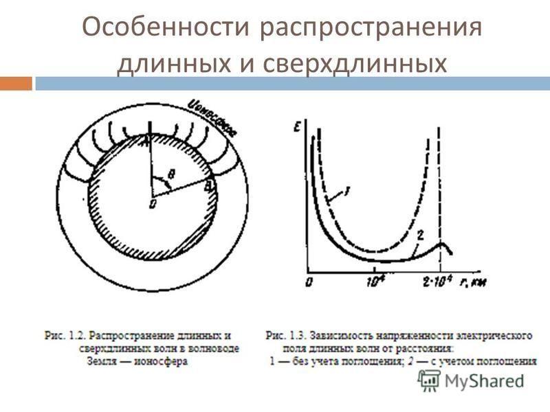 Особенности распространения длинных и сверхдлинных радиоволн