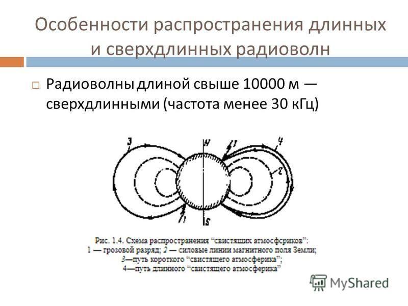 Радиоволны длиной свыше 10000 м сверхдлинными ( частота менее 30 к Гц )