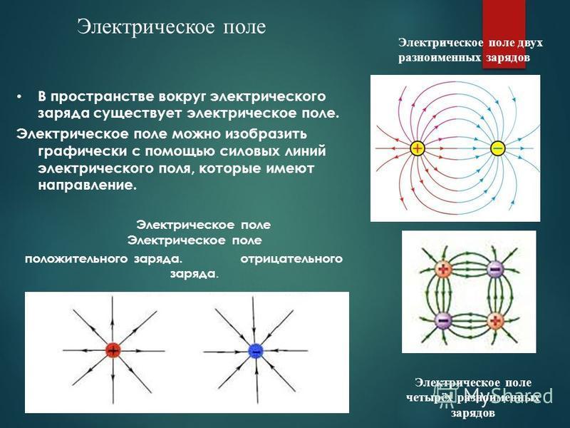 В пространстве вокруг электрического заряда существует электрическое поле. Электрическое поле можно изобразить графически с помощью силовых линий электрического поля, которые имеют направление. Электрическое поле Электрическое поле положительного зар