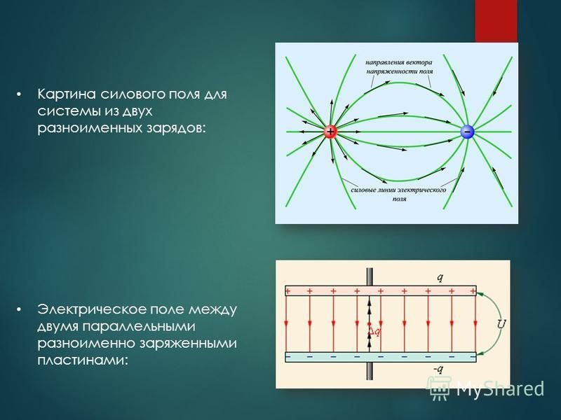 Картина силового поля для системы из двух разноименных зарядов: Электрическое поле между двумя параллельными разноименно заряженными пластинами: