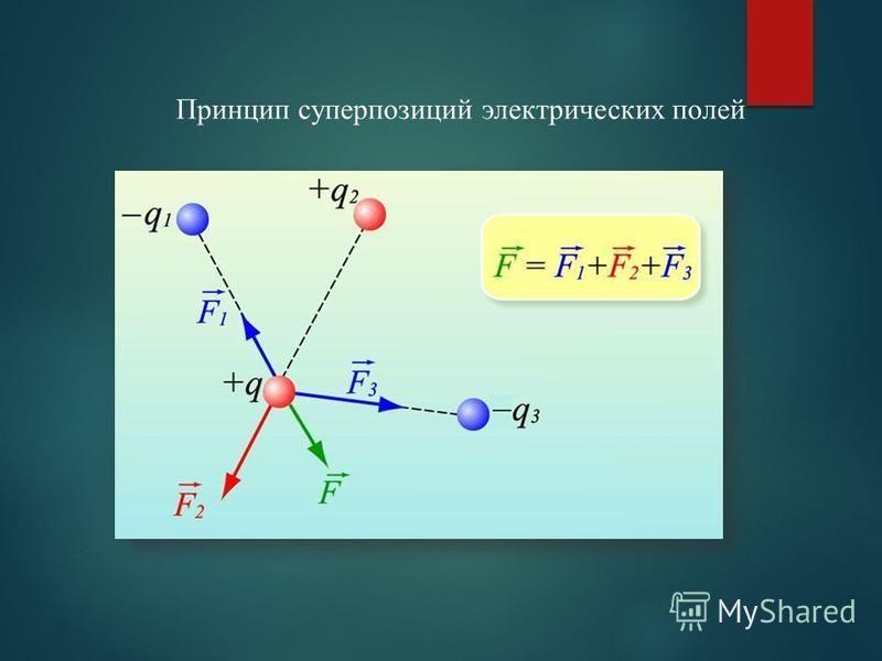 Принцип суперпозиций электрических полей