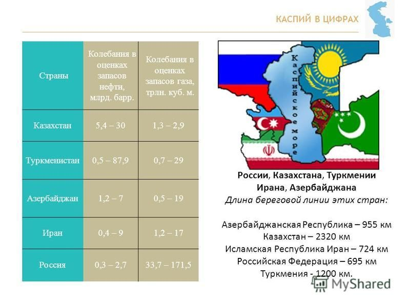 КАСПИЙ В ЦИФРАХ Страны Колебания в оценках запасов нефти, млрд. барр. Колебания в оценках запасов газа, трлн. куб. м. Казахстан 5,4 – 301,3 – 2,9 Туркменистан 0,5 – 87,90,7 – 29 Азербайджан 1,2 – 70,5 – 19 Иран 0,4 – 91,2 – 17 Россия 0,3 – 2,733,7 –