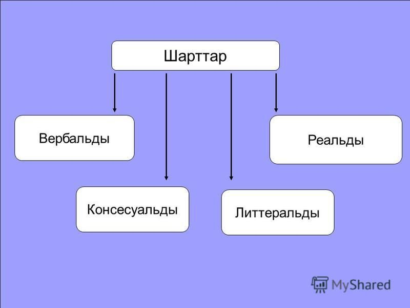 Шарттар Вербальды Консесуальды Литтеральды Реальды