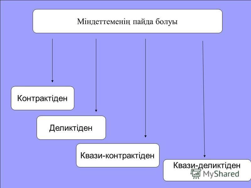 Міндеттеменің пайда болуы Контрактіден Деликтіден Квази-контрактіден Квази-деликтіден