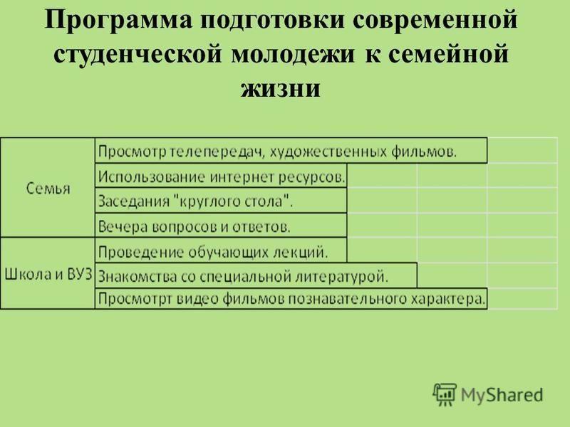 Программа подготовки современной студенческой молодежи к семейной жизни