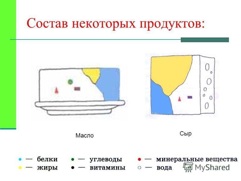Масло Сыр Состав некоторых продуктов: