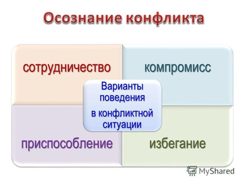 сотрудничество компромисс приспособление избегание Варианты поведения в конфликтной ситуации