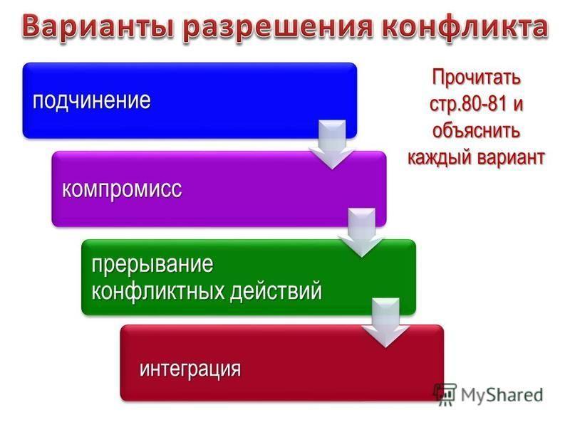 подчинение компромисс прерывание конфликтных действий интеграция Прочитать стр.80-81 и объяснить каждый вариант