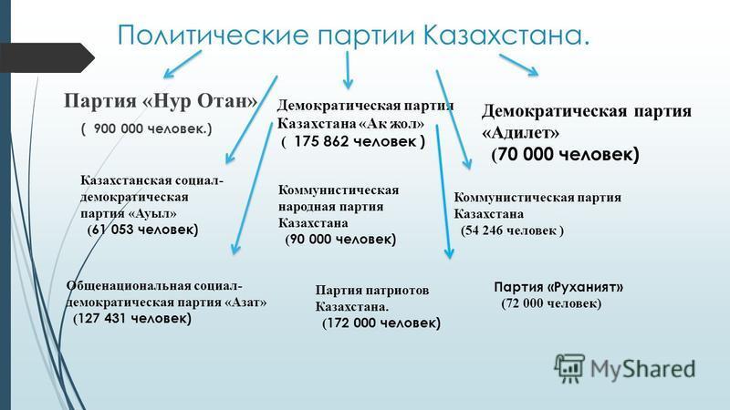Политические партии Казахстана. Партия «Нур Отан» ( 900 000 человек.) Демократическая партия Казахстана «Ак жол» ( 175 862 человек ) Демократическая партия «Адилет» ( 70 000 человек) Казахстанская социал- демократическая партия «Ауыл» ( 61 053 челове