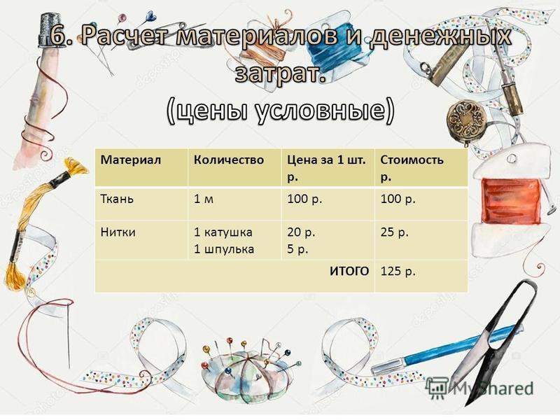 Материал КоличествоЦена за 1 шт. р. Стоимость р. Ткань 1 м 100 р. Нитки 1 катушка 1 шпулька 20 р. 5 р. 25 р. ИТОГО125 р.