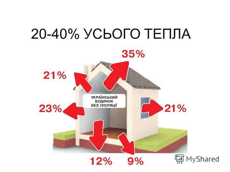 20-40% УСЬОГО ТЕПЛА