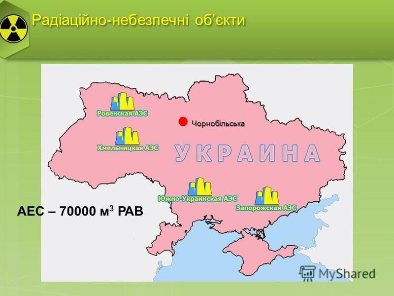 Радіаційно-небезпечні обєкти Чорнобільська АЕС – 70000 м 3 РАВ