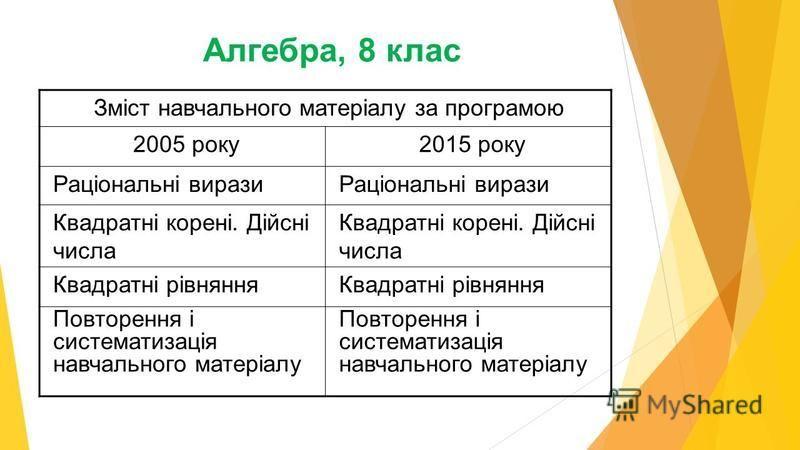 Зміст навчального матеріалу за програмою 2005 року2015 року Раціональні вирази Квадратні корені. Дійсні числа Квадратні рівняння Повторення і систематизація навчального матеріалу Алгебра, 8 клас