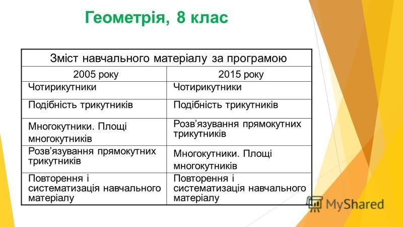 Зміст навчального матеріалу за програмою 2005 року2015 року Чотирикутники Подібність трикутників Многокутники. Площі многокутників Розвязування прямокутних трикутників Многокутники. Площі многокутників Повторення і систематизація навчального матеріал