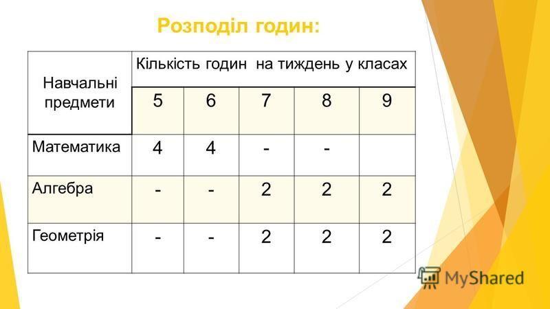 Навчальні предмети Кількість годин на тиждень у класах 56789 Математика 44-- Алгебра --222 Геометрія --222 Розподіл годин: